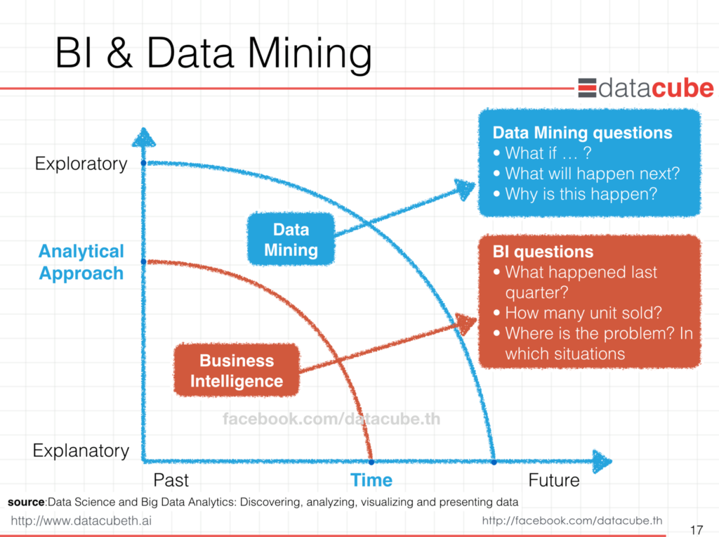 business_intelligence_vs_data_mining