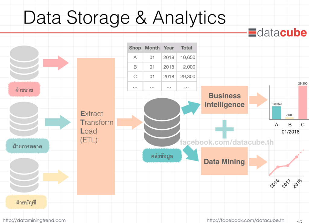 database_datawarehouse_datamining